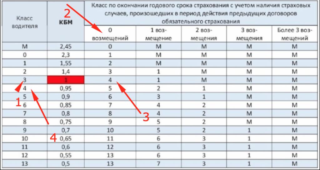 Расчет класса водителя КБМ